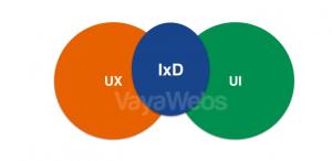 diseño de interacción IxD vayawebs